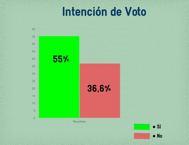 A cinco días de la votación: el 'sí' vence al'no'
