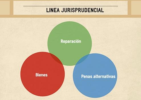 Línea jurisprudencial sobre reparación, bienes y penasalternativas