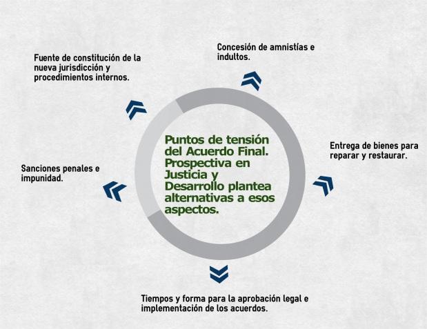 El giro en justicia que permitiría un Acuerdo de paz enColombia