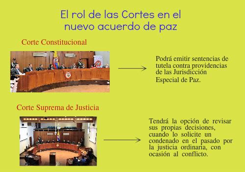 El papel central de las altas Cortes colombianas en el nuevo acuerdo depaz