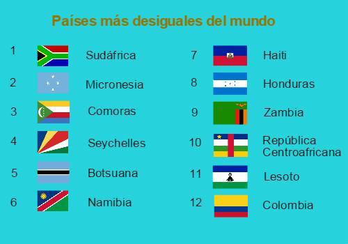 Colombia, el país más desigual deSuramérica