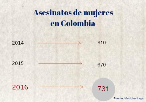 Cada día 2.4 mujeres son asesinadas enColombia