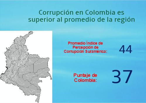 La corrupción en Colombia, problemática sinfin