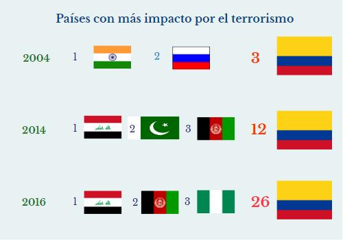 En 2 años Colombia dejó de ser parte de los 25 países con más terrorismo delplaneta